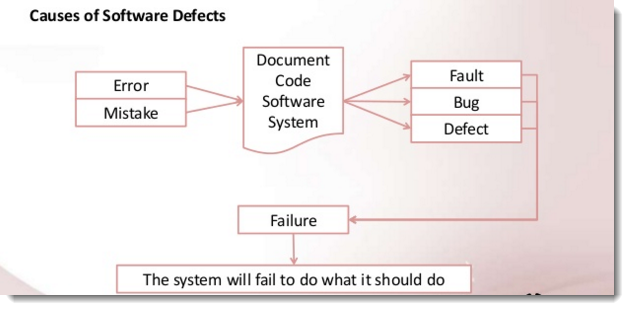 Difference Between Error Mistake Fault Bug Failure Defect