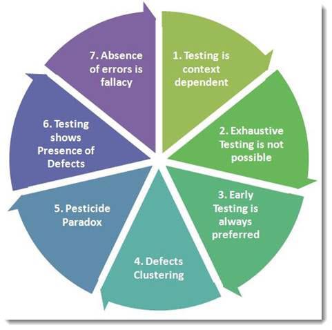 Principles of Software Testing